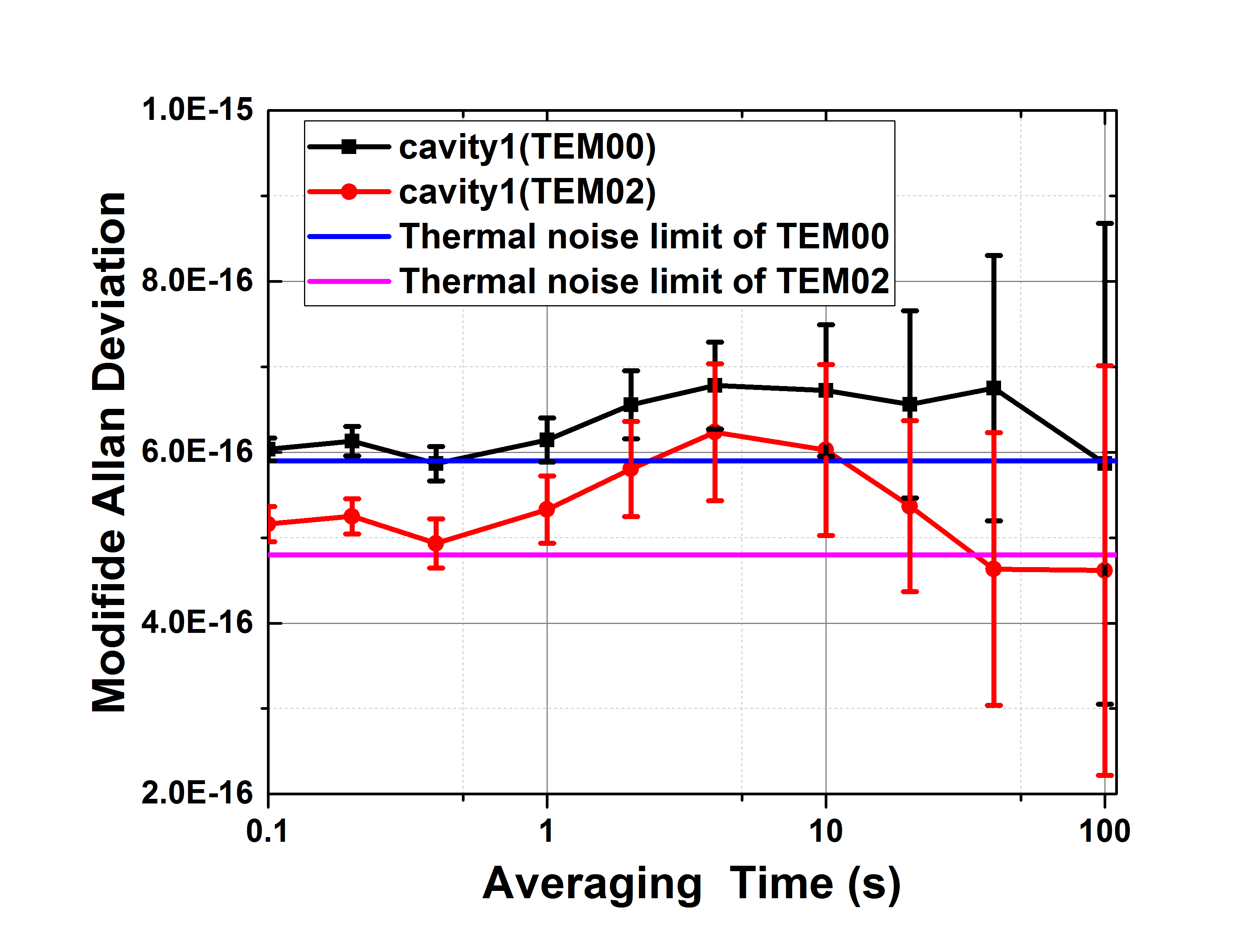 nm窄线宽激光器和光纤激光放大器;设计和搭建空间激光干涉测量平台
