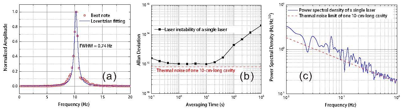 nm窄线宽激光器和光纤激光放大器;设计和搭建空间激光干涉测量平台;研